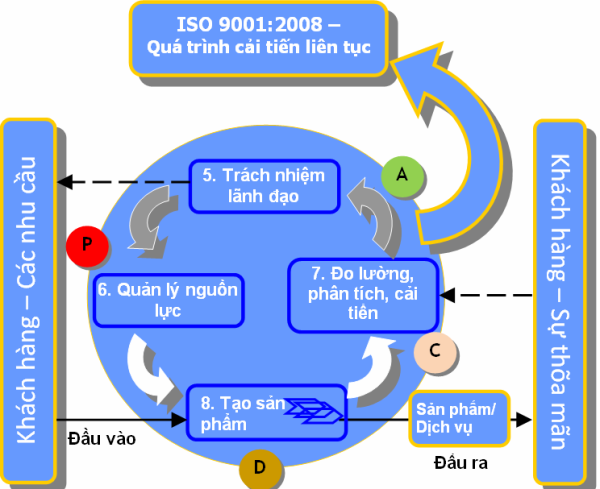mo-hinh-iso-9001-2008